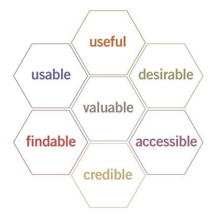 User Experience Honeycomb: les 7 attributs d'une bonne UX selon Peter Morville