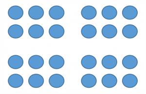 Loi de proximité : les espaces entre les points nous permettent de voir 4 blocs de 4 points