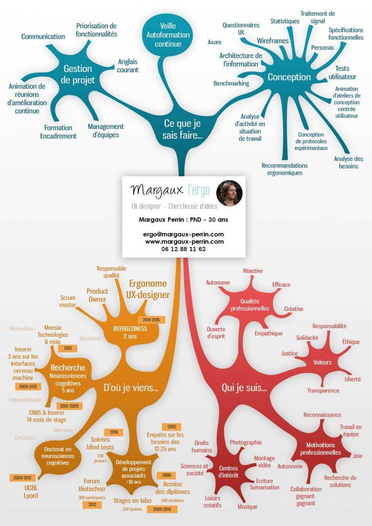 CV_mindmap_neurones