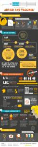 infographie sur la vaccination et l'autisme